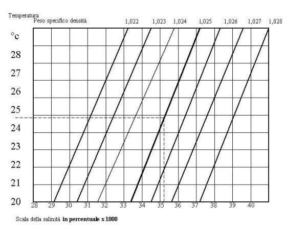 Hobby pesca com rubriche acquariofilia determinare for Temperatura acquario